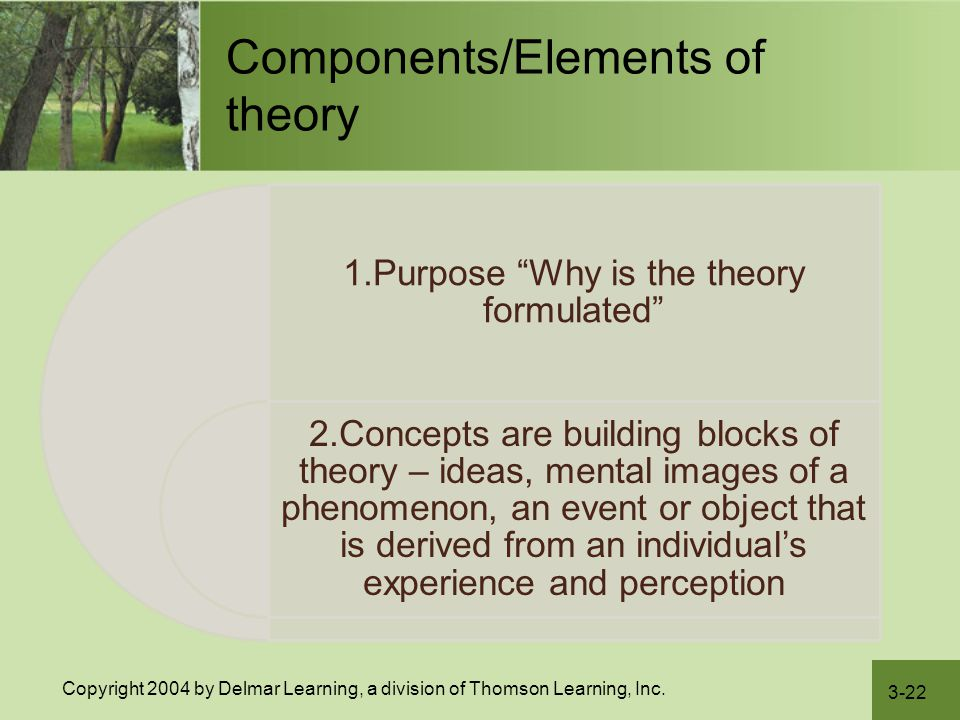 """3-22 Copyright 2004 by Delmar Learning, a division of Thomson Learning, Inc. Components/Elements of theory 1.Purpose """"Why is the theory formulated"""" 2."""