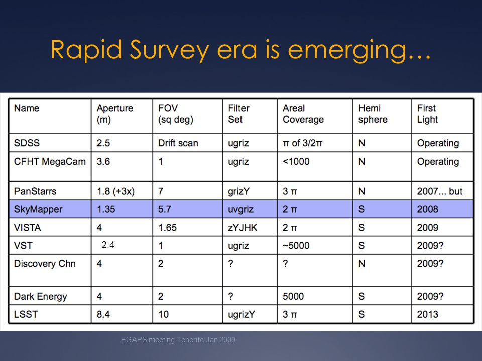 Rapid Survey era is emerging… EGAPS meeting Tenerife Jan 2009 2.4