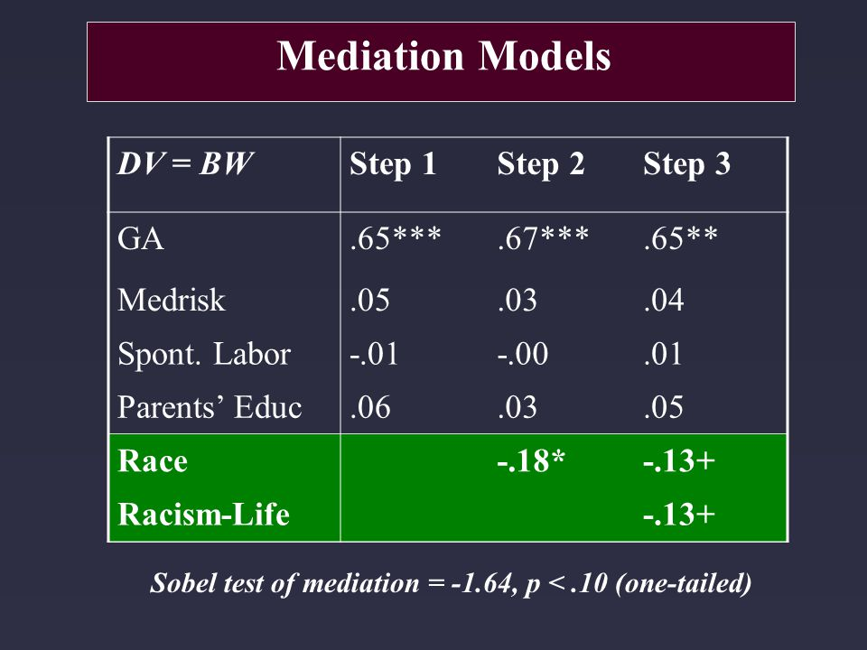Sobel test of mediation = -1.64, p <.10 (one-tailed) Mediation Models DV = BWStep 1Step 2Step 3 GA.65***.67***.65** Medrisk.05.03.04 Spont. Labor-.01-
