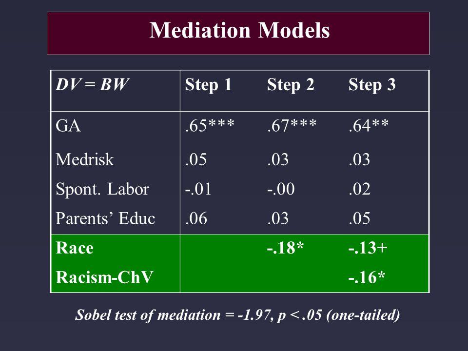 Sobel test of mediation = -1.97, p <.05 (one-tailed) Mediation Models DV = BWStep 1Step 2Step 3 GA.65***.67***.64** Medrisk.05.03 Spont. Labor-.01-.00