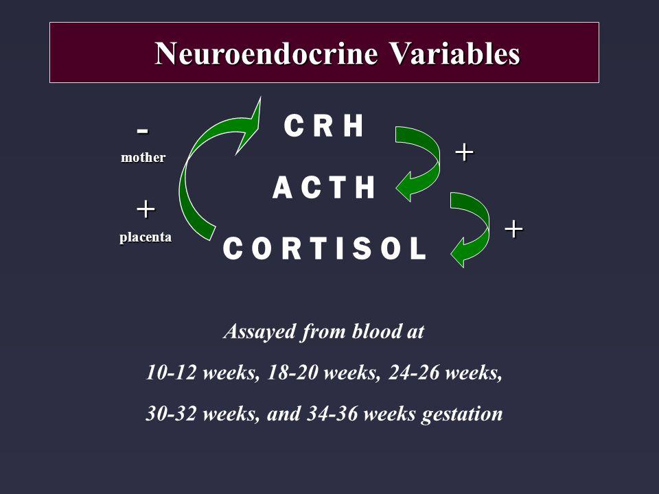 C R H A C T H C O R T I S O L Assayed from blood at 10-12 weeks, 18-20 weeks, 24-26 weeks, 30-32 weeks, and 34-36 weeks gestation Neuroendocrine Varia