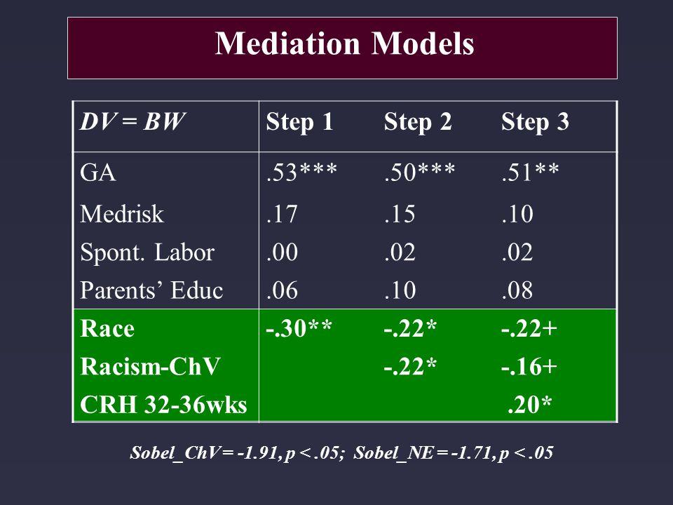 Sobel_ChV = -1.91, p <.05; Sobel_NE = -1.71, p <.05 Mediation Models DV = BWStep 1Step 2Step 3 GA.53***.50***.51** Medrisk.17.15.10 Spont. Labor.00.02