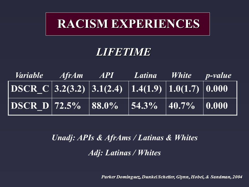 Variable AfrAm API Latina White p-value DSCR_C3.2(3.2)3.1(2.4)1.4(1.9)1.0(1.7)0.000 DSCR_D72.5%88.0%54.3%40.7%0.000 RACISM EXPERIENCES LIFETIME Unadj: