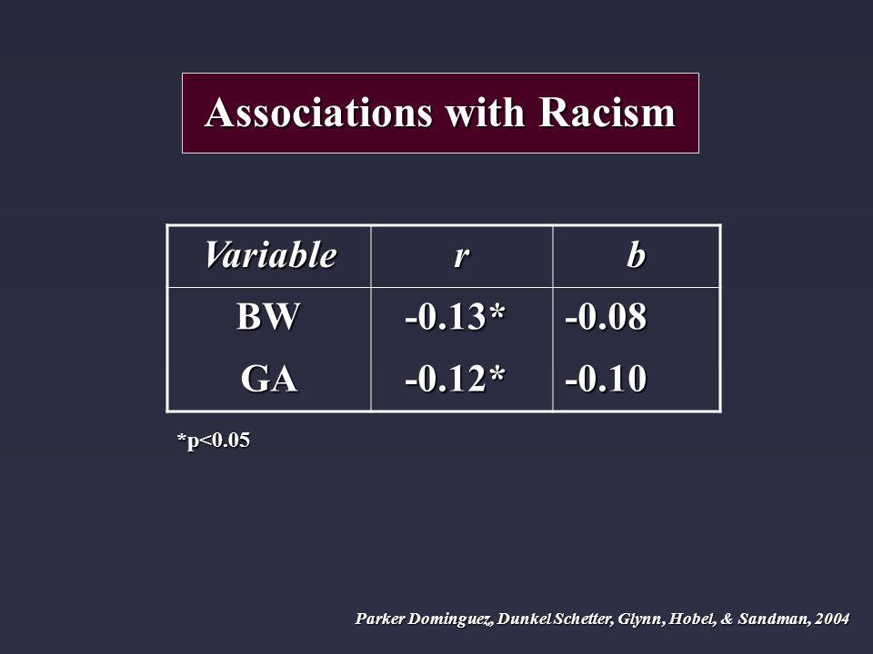 Associations with Racism Variablerb BW-0.13*-0.08 GA-0.12*-0.10 *p<0.05 Parker Dominguez, Dunkel Schetter, Glynn, Hobel, & Sandman, 2004