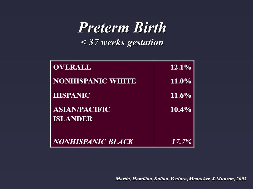 Preterm Birth < 37 weeks gestation Martin, Hamilton, Sutton, Ventura, Menacker, & Munson, 2003 OVERALL12.1% NONHISPANIC WHITE11.0% HISPANIC11.6% ASIAN