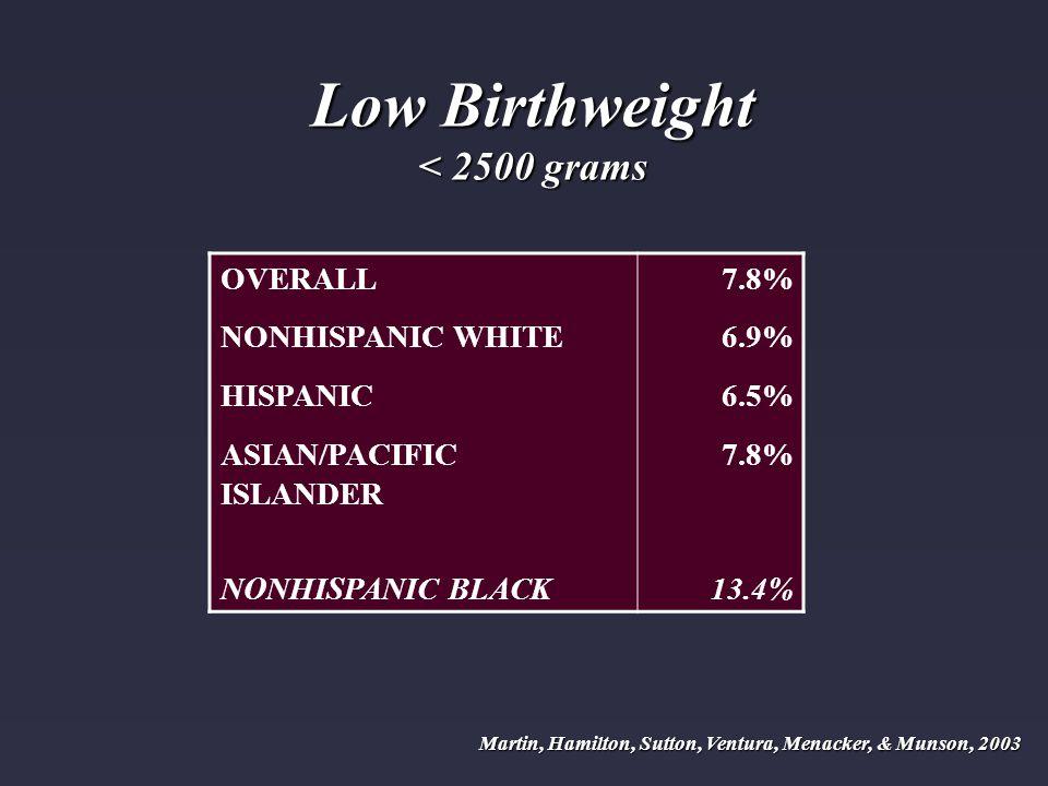 OVERALL7.8% NONHISPANIC WHITE6.9% HISPANIC6.5% ASIAN/PACIFIC ISLANDER 7.8% NONHISPANIC BLACK13.4% Martin, Hamilton, Sutton, Ventura, Menacker, & Munso