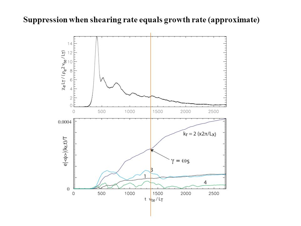 Suppression when shearing rate equals growth rate (approximate)