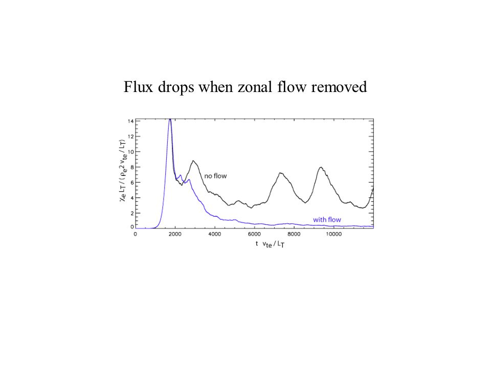Flux drops when zonal flow removed