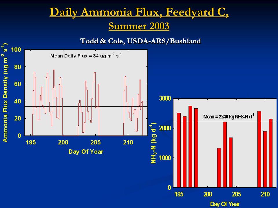 Daily Ammonia Flux, Feedyard C, Summer 2003 Todd & Cole, USDA-ARS/Bushland