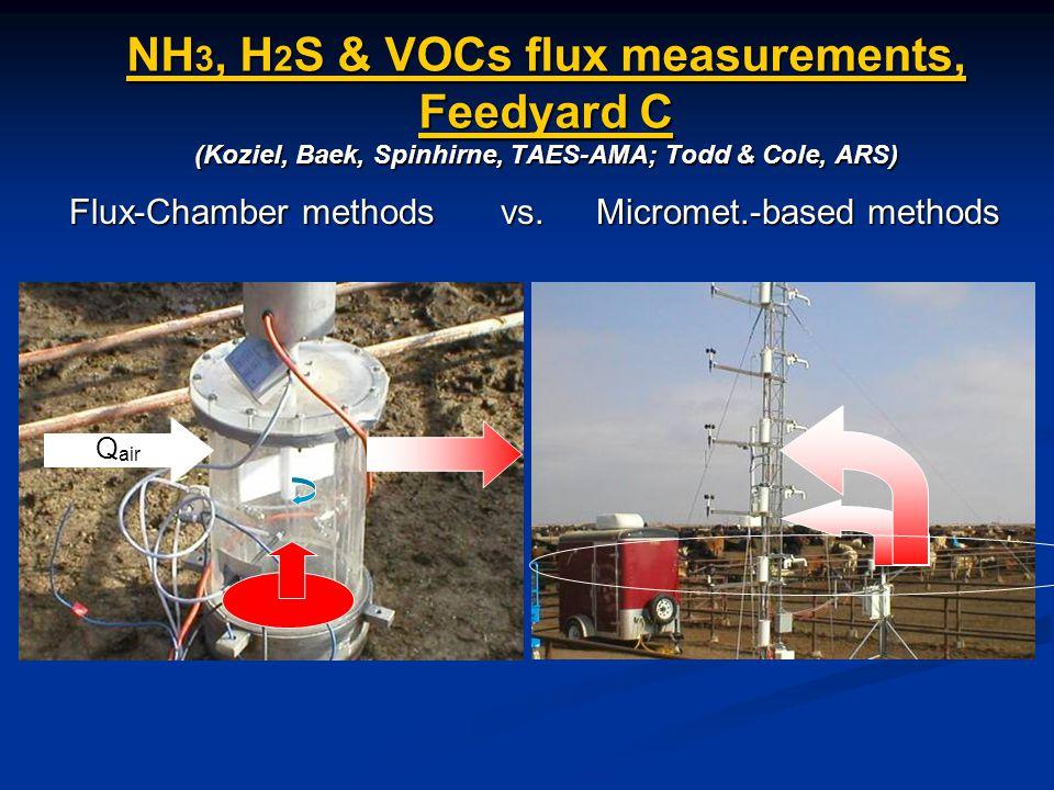 NH 3, H 2 S & VOCs flux measurements, Feedyard C (Koziel, Baek, Spinhirne, TAES-AMA; Todd & Cole, ARS) Flux-Chamber methods vs.