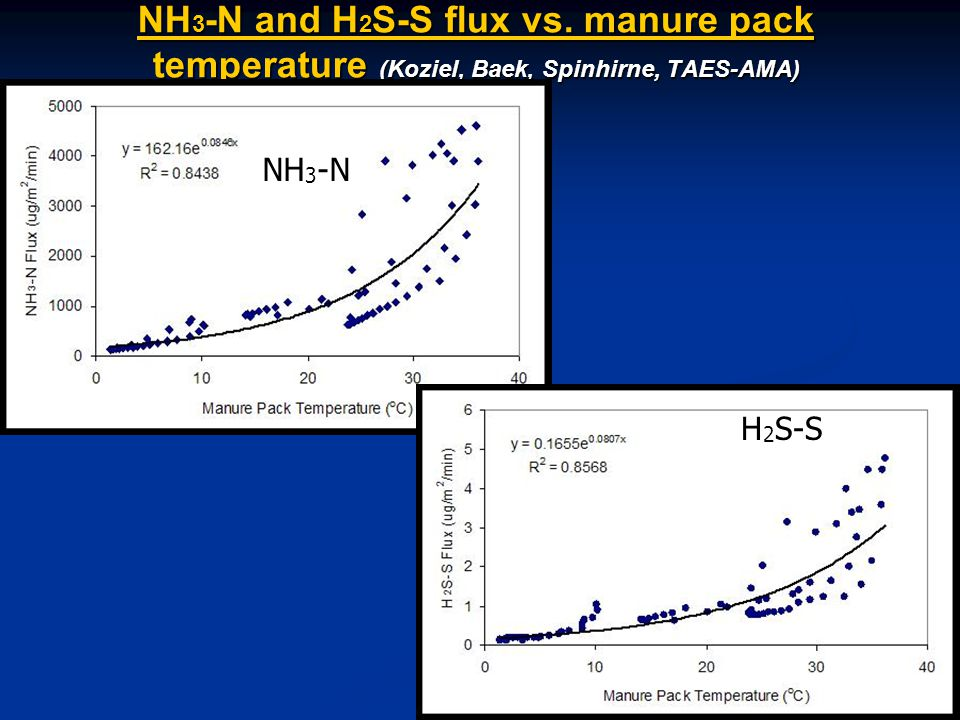 NH 3 -N and H 2 S-S flux vs.
