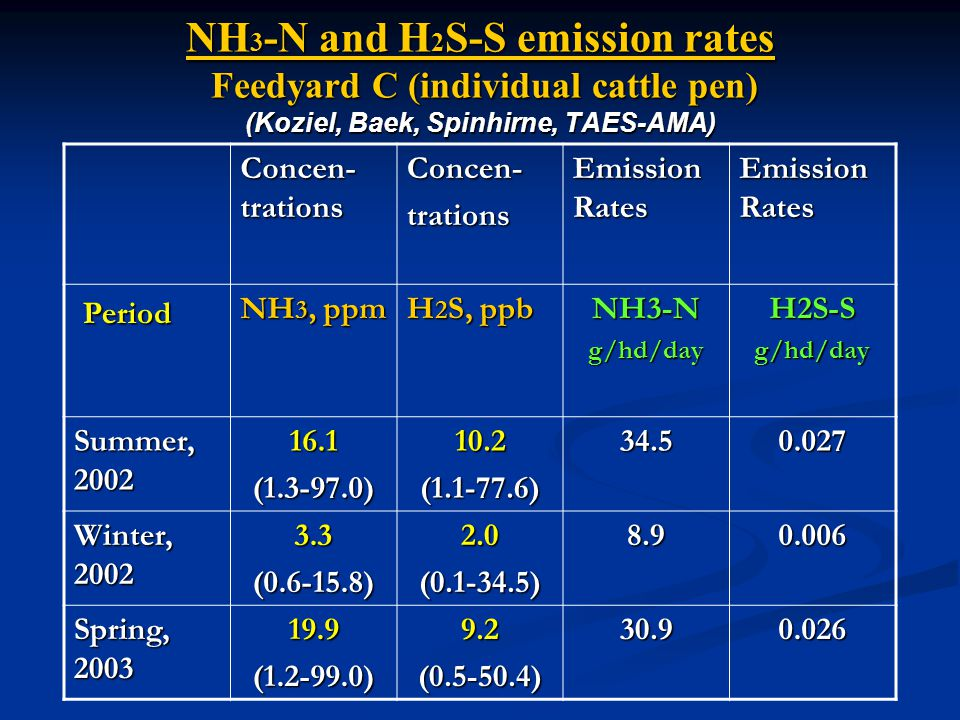 NH 3 -N and H 2 S-S emission rates Feedyard C (individual cattle pen) (Koziel, Baek, Spinhirne, TAES-AMA) Concen- trations Concen-trations Emission Rates Period Period NH 3, ppm H 2 S, ppb NH3-Ng/hd/dayH2S-Sg/hd/day Summer, 2002 16.1(1.3-97.0)10.2(1.1-77.6)34.50.027 Winter, 2002 3.3(0.6-15.8)2.0(0.1-34.5)8.90.006 Spring, 2003 19.9(1.2-99.0)9.2(0.5-50.4)30.90.026