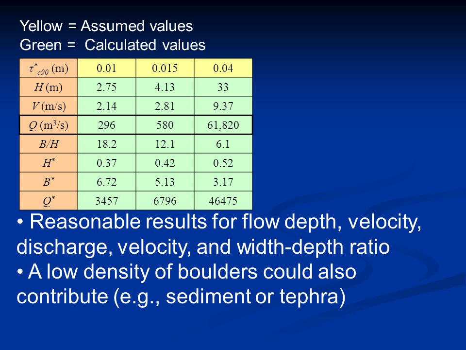 Yellow = Assumed values Green = Calculated values Reasonable results for flow depth, velocity, discharge, velocity, and width-depth ratio A low density of boulders could also contribute (e.g., sediment or tephra) τ * c90 (m)0.010.0150.04 H (m)2.754.1333 V (m/s)2.142.819.37 Q (m 3 /s)29658061,820 B/H18.212.16.1 H*H* 0.370.420.52 B*B* 6.725.133.17 Q*Q* 3457679646475