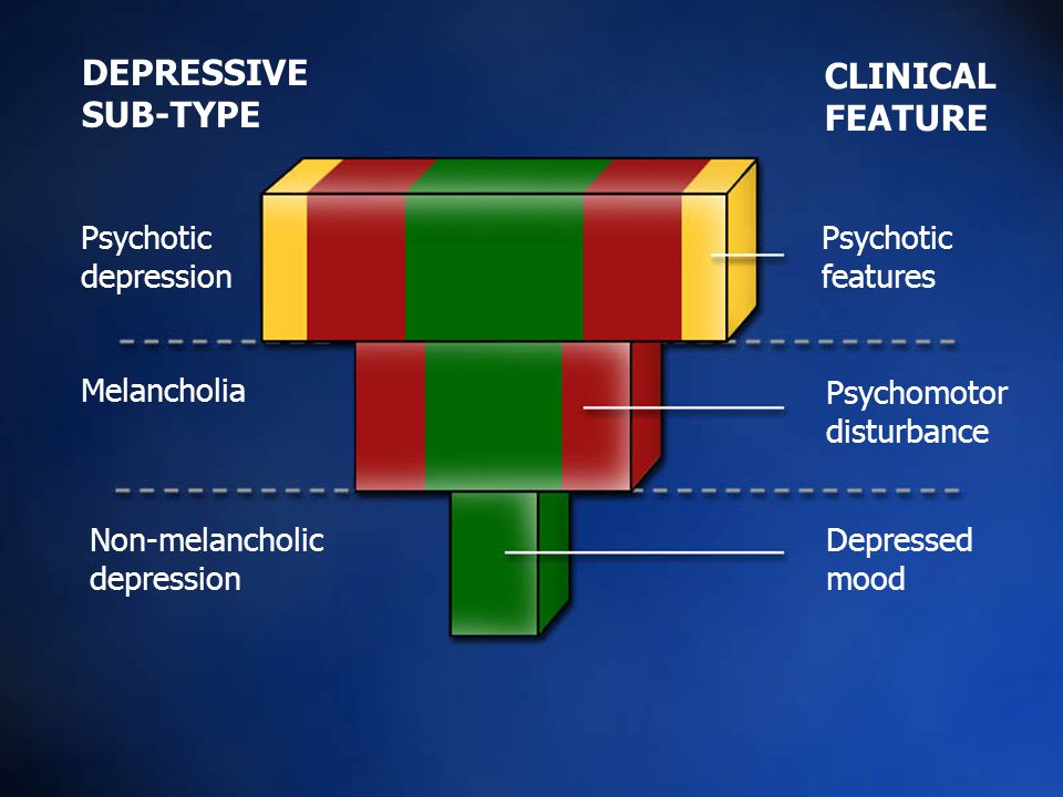 CLINICAL FEATURE Psychotic features Psychomotor disturbance Depressed mood DEPRESSIVE SUB-TYPE Psychotic depression Melancholia Non-melancholic depression