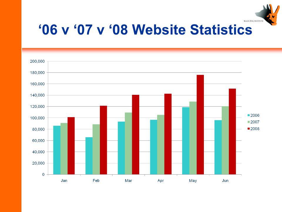 '06 v '07 v '08 Website Statistics