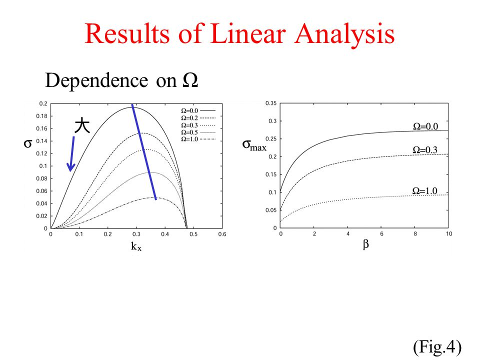 Results of Linear Analysis (Fig.4) Dependence on Ω 大