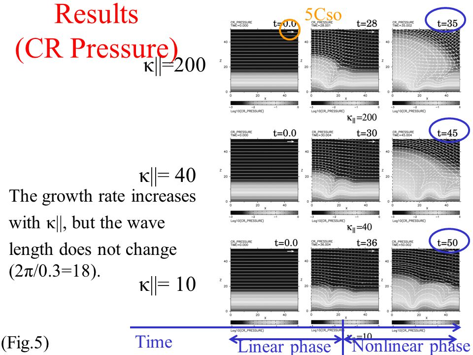 Results (CR Pressure) (Fig.5) κ||=200 κ||= 40 κ||= 10 Time The growth rate increases with κ||, but the wave length does not change (2π/0.3=18).