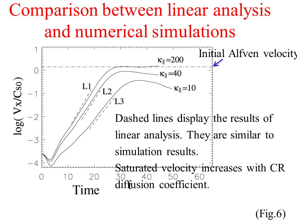 Comparison between linear analysis and numerical simulations (Fig.6) Time Dashed lines display the results of linear analysis.