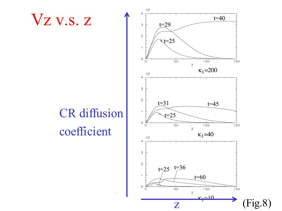 Vz v.s. z (Fig.8) CR diffusion coefficient z