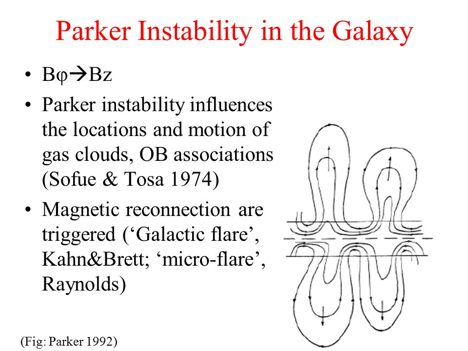 Parker Instability in the Galaxy Bφ  Bz Parker instability influences the locations and motion of gas clouds, OB associations (Sofue & Tosa 1974) Magnetic reconnection are triggered ('Galactic flare', Kahn&Brett; 'micro-flare', Raynolds) (Fig: Parker 1992)