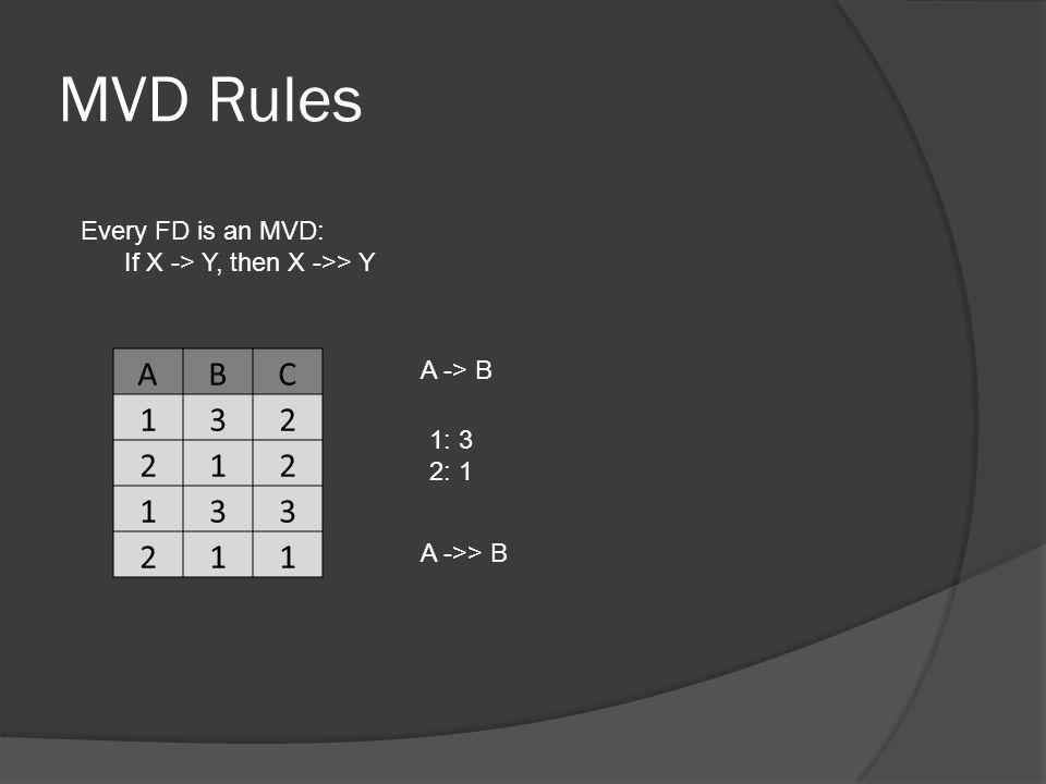 MVD Rules Every FD is an MVD: If X -> Y, then X ->> Y ABC 132 212 133 211 A -> B 1: 3 2: 1 A ->> B