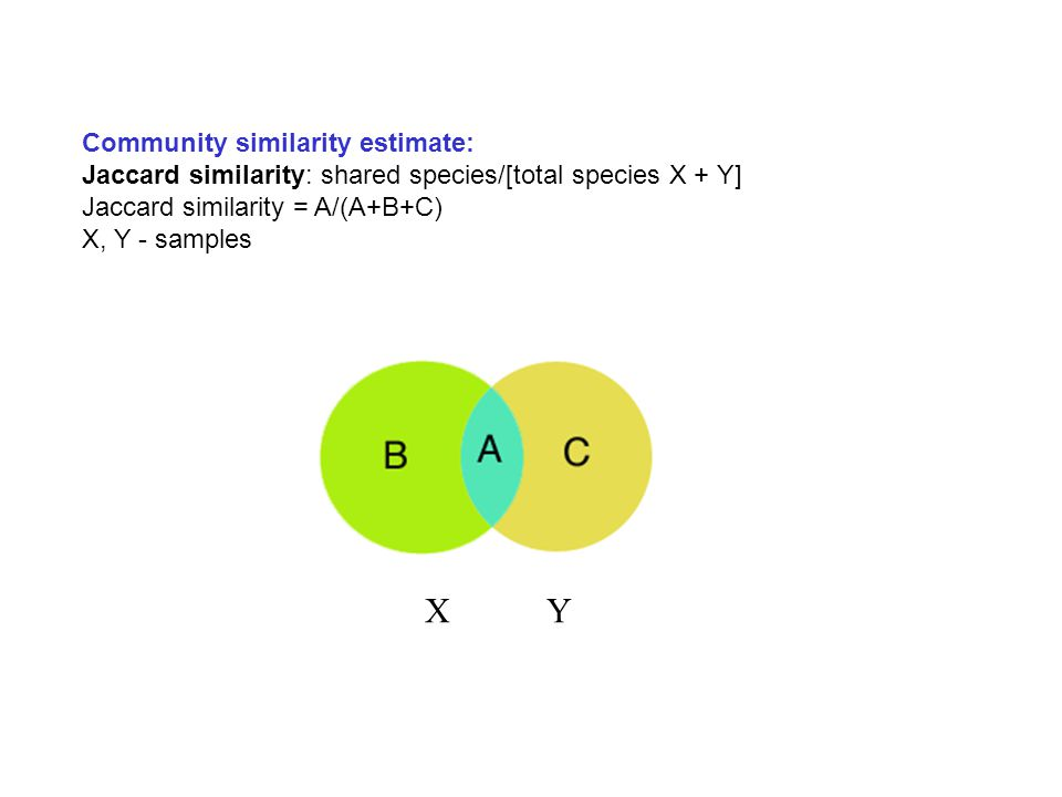 Community similarity estimate: Jaccard similarity: shared species/[total species X + Y] Jaccard similarity = A/(A+B+C) X, Y - samples X Y