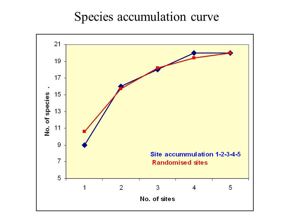 Species accumulation curve