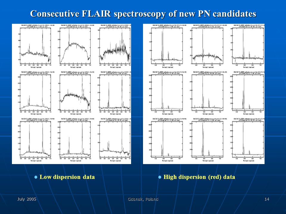July 2005 Gdansk, Poland 14 Consecutive FLAIR spectroscopy of new PN candidates Low dispersion data High dispersion (red) data