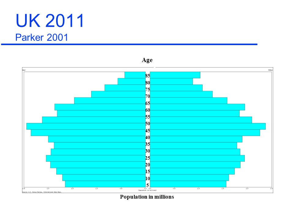 85 80 75 70 65 60 55 50 45 40 35 30 25 20 15 10 5 Population in millions Age UK 2011 Parker 2001