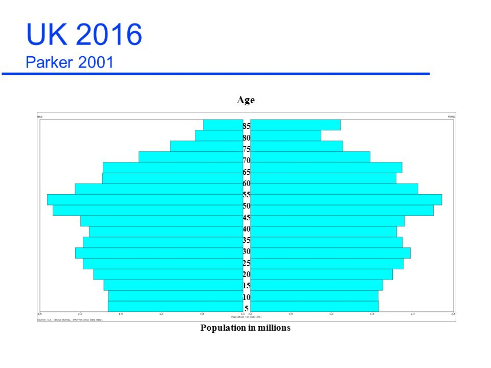 85 80 75 70 65 60 55 50 45 40 35 30 25 20 15 10 5 Population in millions Age UK 2016 Parker 2001