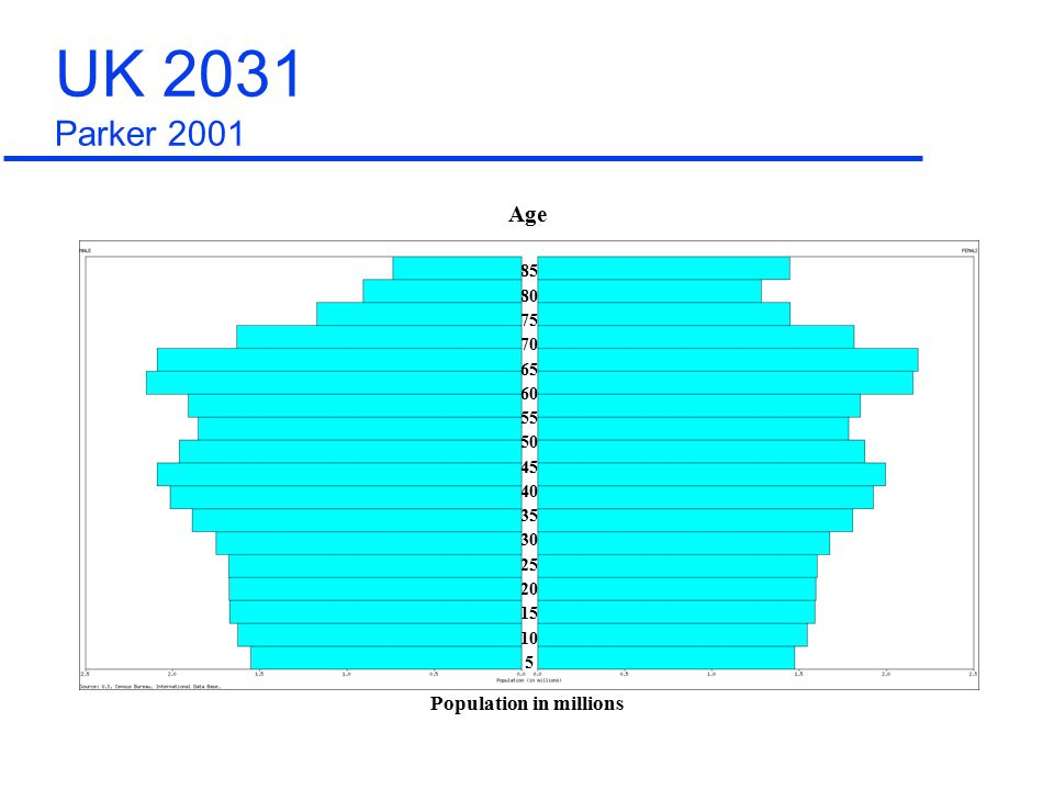 85 80 75 70 65 60 55 50 45 40 35 30 25 20 15 10 5 Population in millions Age UK 2031 Parker 2001