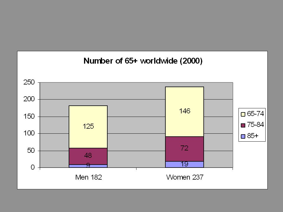 85 80 75 70 65 60 55 50 45 40 35 30 25 20 15 10 5 Population in millions Age UK 2026 Parker 2001