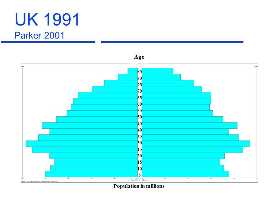 85 80 75 70 65 60 55 50 45 40 35 30 25 20 15 10 5 Population in millions Age UK 1996 Parker 2001