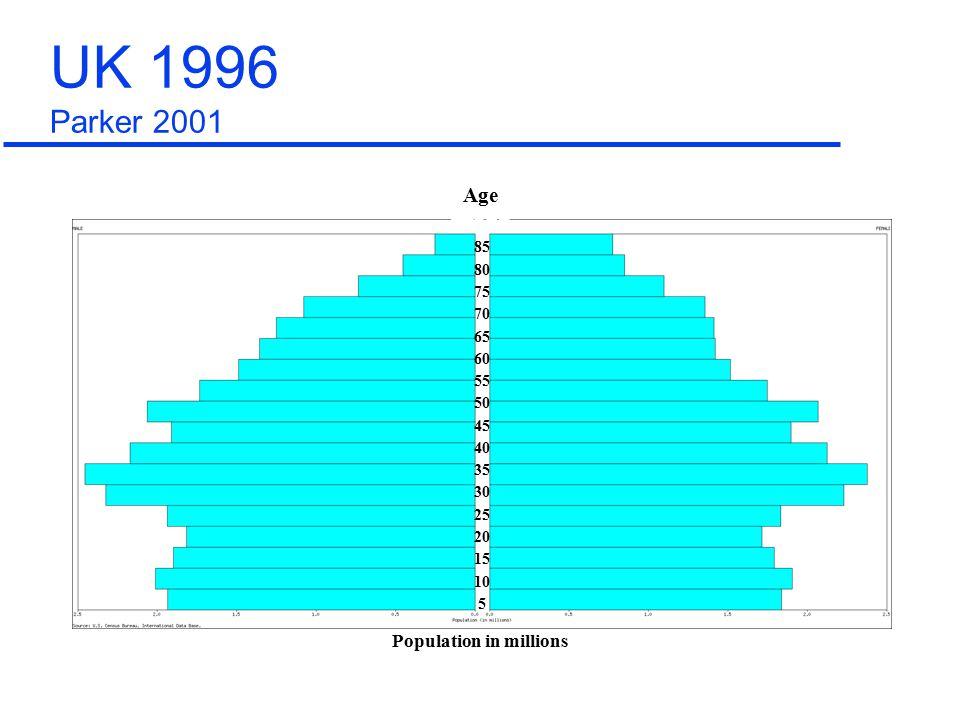 85 80 75 70 65 60 55 50 45 40 35 30 25 20 15 10 5 Population in millions Age UK 2001 Parker 2001