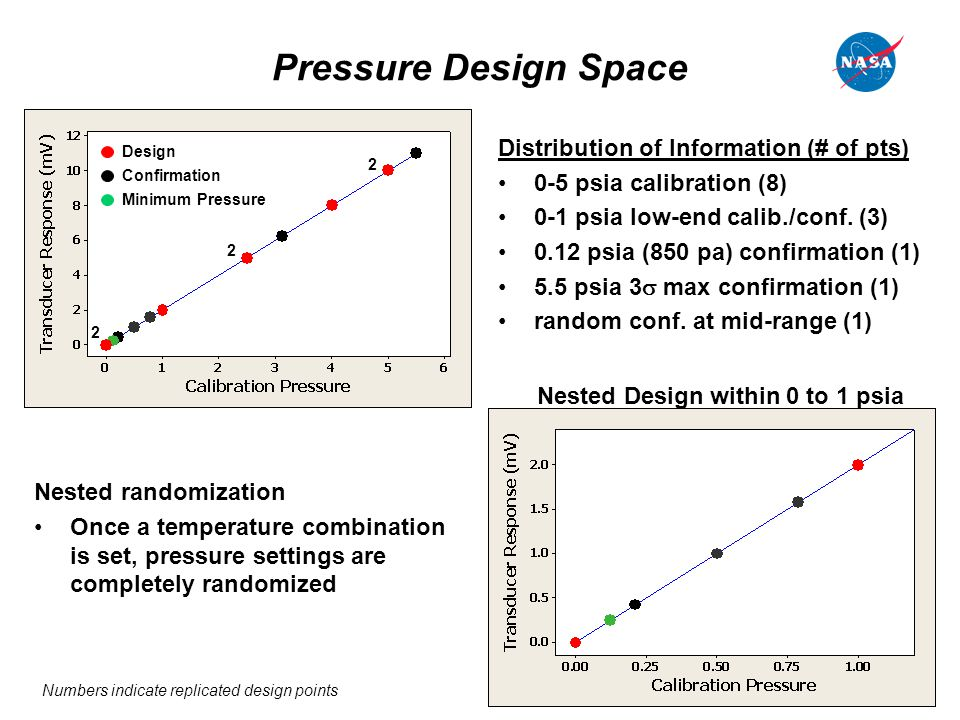 11 Pressure Design Space Distribution of Information (# of pts) 0-5 psia calibration (8) 0-1 psia low-end calib./conf. (3) 0.12 psia (850 pa) confirma