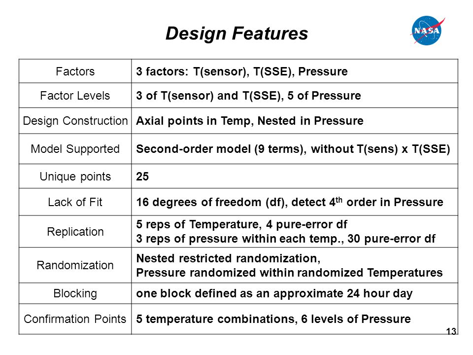 13 Design Features Factors3 factors: T(sensor), T(SSE), Pressure Factor Levels3 of T(sensor) and T(SSE), 5 of Pressure Design ConstructionAxial points in Temp, Nested in Pressure Model SupportedSecond-order model (9 terms), without T(sens) x T(SSE) Unique points25 Lack of Fit16 degrees of freedom (df), detect 4 th order in Pressure Replication 5 reps of Temperature, 4 pure-error df 3 reps of pressure within each temp., 30 pure-error df Randomization Nested restricted randomization, Pressure randomized within randomized Temperatures Blockingone block defined as an approximate 24 hour day Confirmation Points5 temperature combinations, 6 levels of Pressure