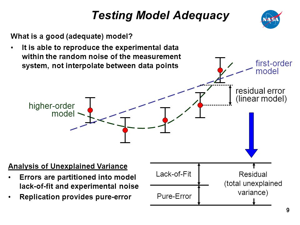 9 Testing Model Adequacy Lack-of-Fit Residual (total unexplained variance) Pure-Error first-order model higher-order model residual error (linear mode