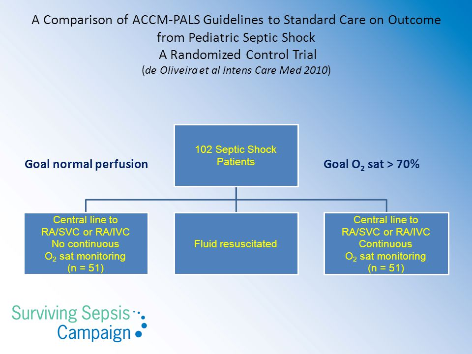 A Comparison of ACCM-PALS Guidelines to Standard Care on Outcome from Pediatric Septic Shock A Randomized Control Trial (de Oliveira et al Intens Care