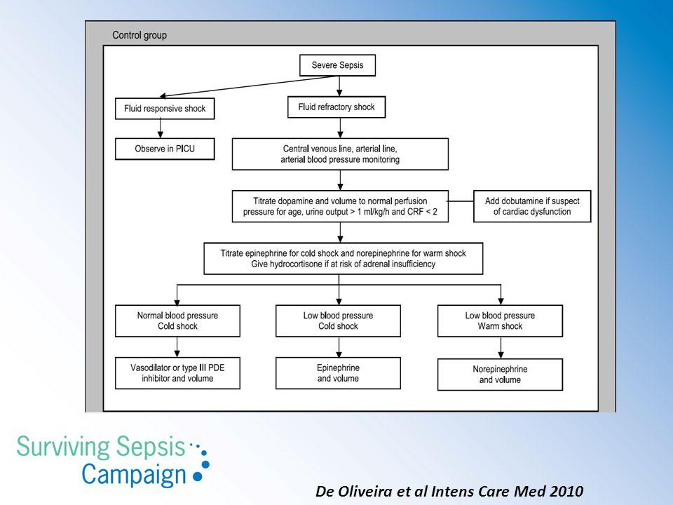 De Oliveira et al Intens Care Med 2010