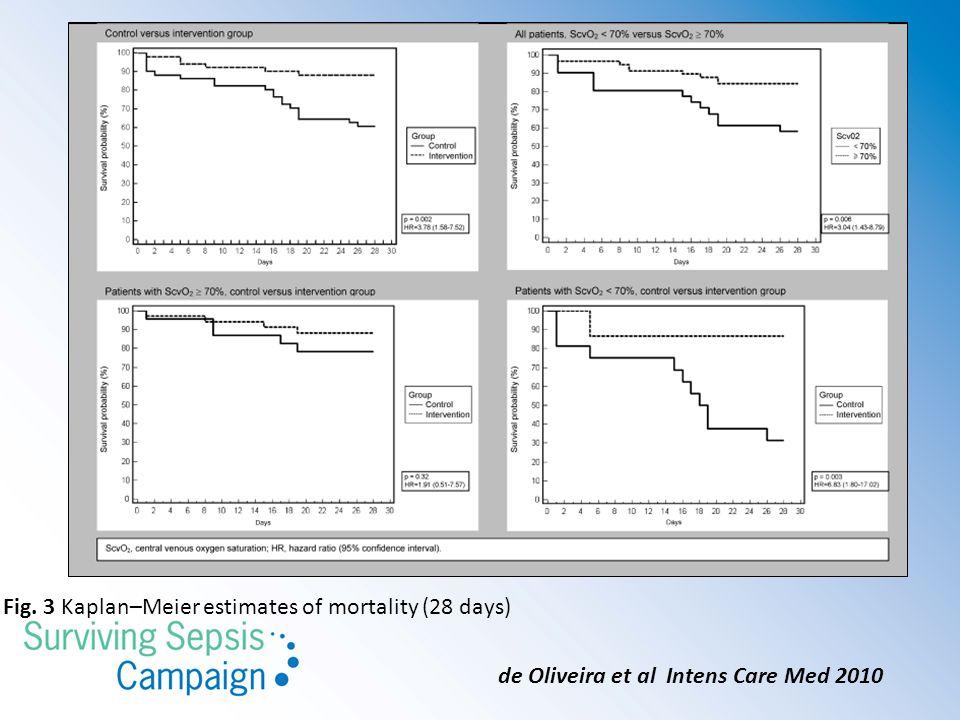 Fig. 3 Kaplan–Meier estimates of mortality (28 days) de Oliveira et al Intens Care Med 2010