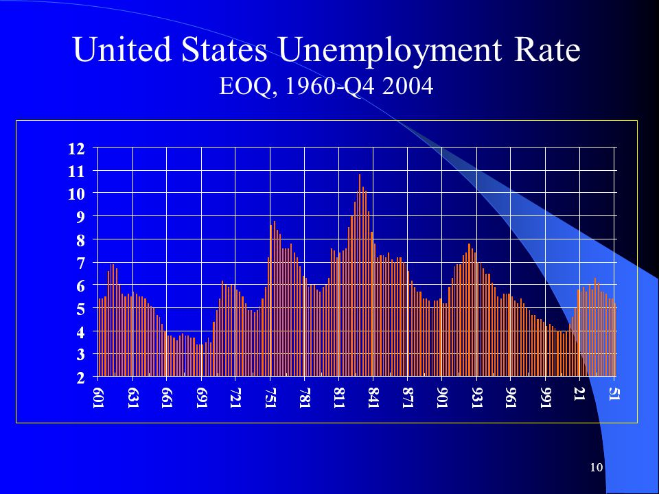 10 United States Unemployment Rate EOQ, 1960-Q4 2004