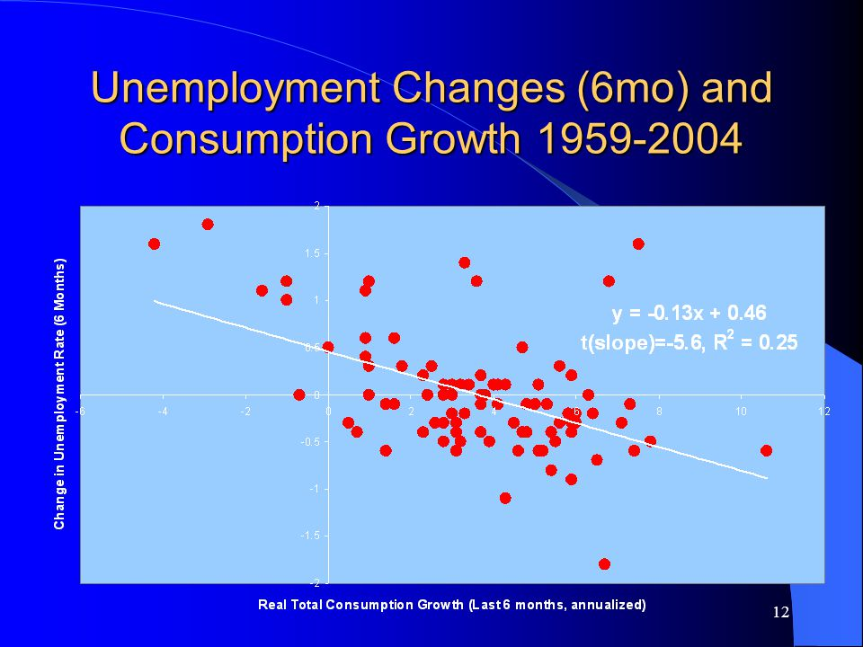 12 Unemployment Changes (6mo) and Consumption Growth 1959-2004
