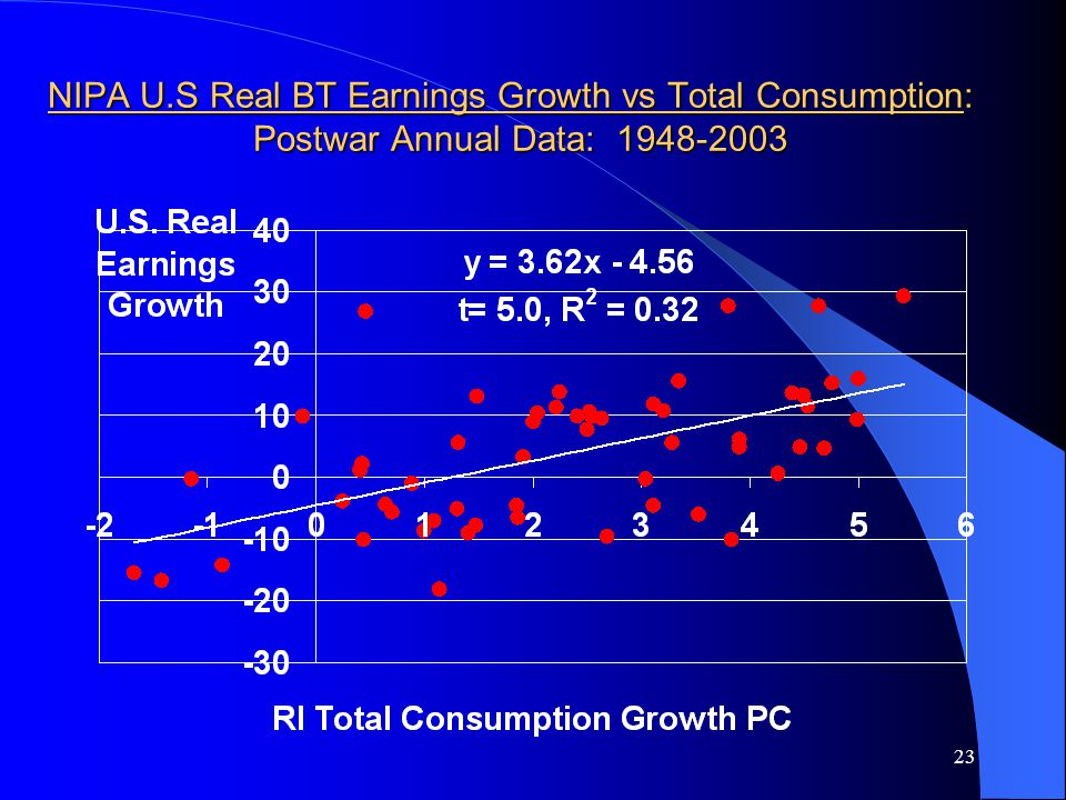 23 NIPA U.S Real BT Earnings Growth vs Total Consumption: Postwar Annual Data: 1948-2003