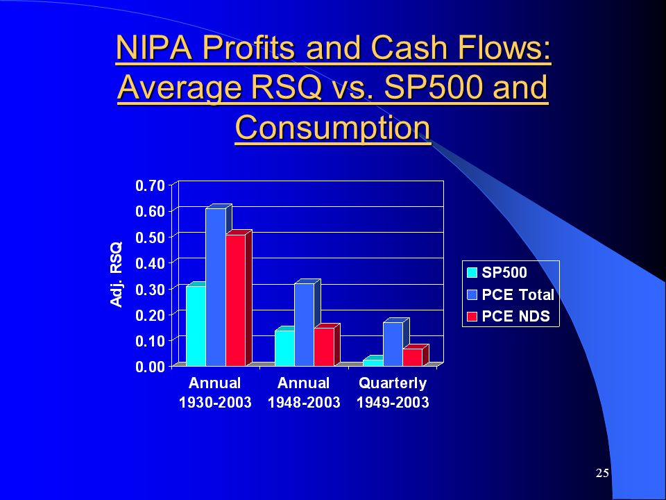 25 NIPA Profits and Cash Flows: Average RSQ vs. SP500 and Consumption