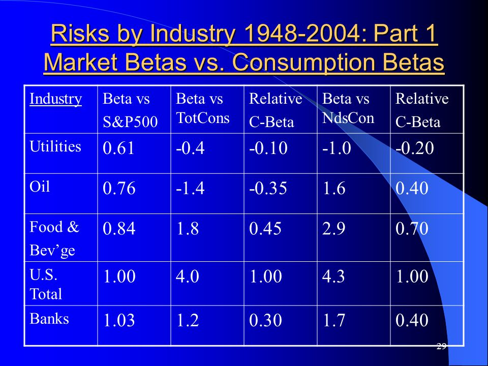 29 Risks by Industry 1948-2004: Part 1 Market Betas vs.