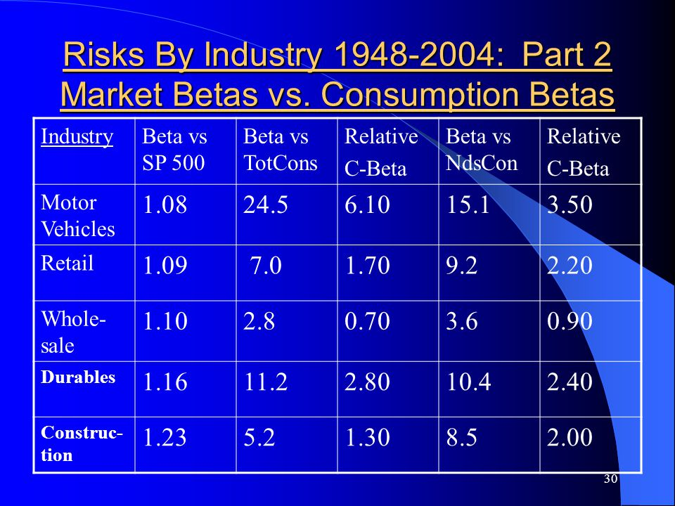 30 Risks By Industry 1948-2004: Part 2 Market Betas vs.