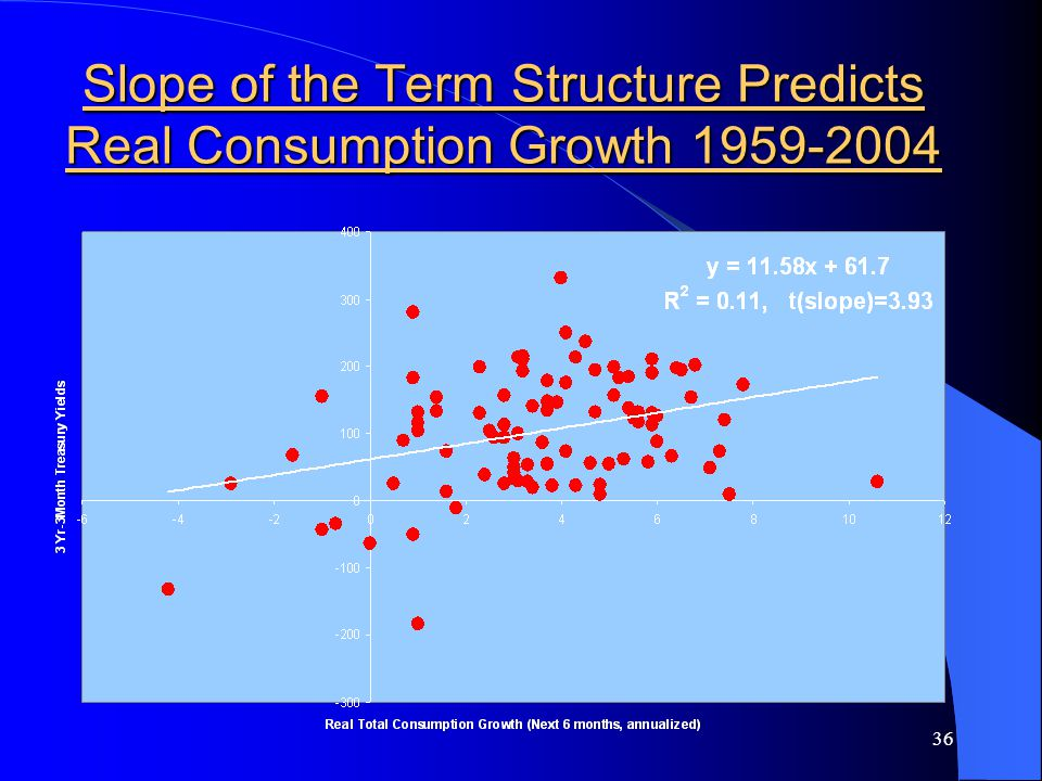 36 Slope of the Term Structure Predicts Real Consumption Growth 1959-2004