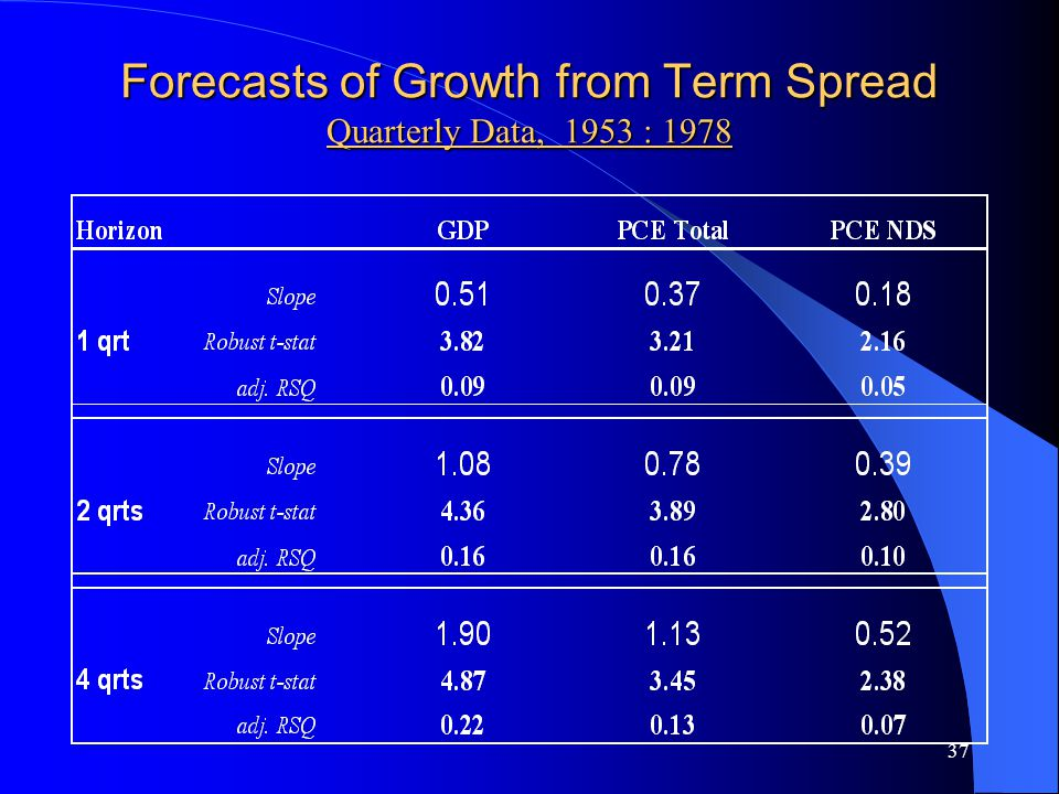37 Forecasts of Growth from Term Spread Quarterly Data, 1953 : 1978