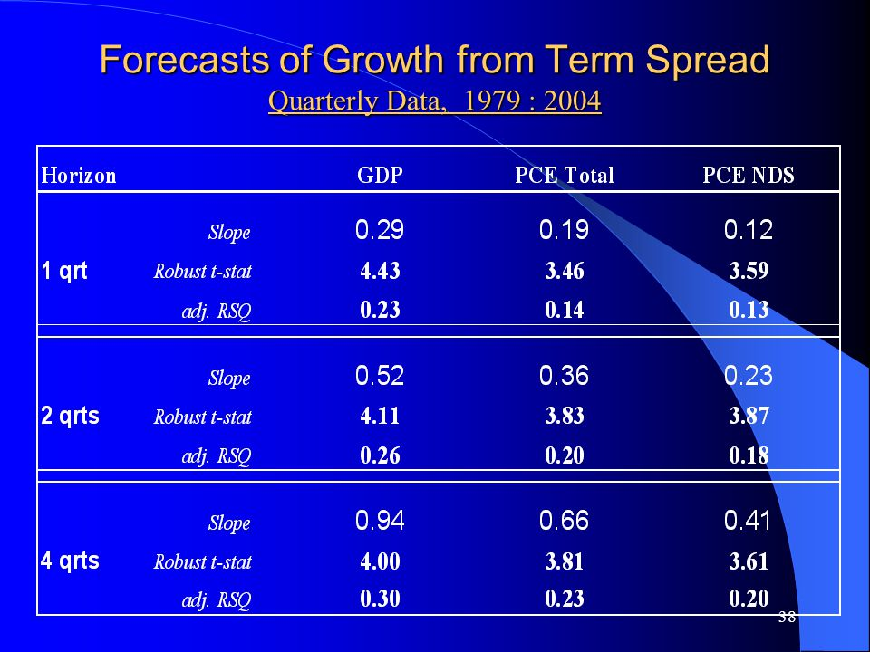 38 Forecasts of Growth from Term Spread Quarterly Data, 1979 : 2004
