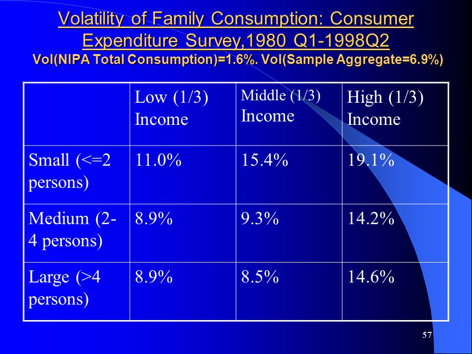 57 Volatility of Family Consumption: Consumer Expenditure Survey,1980 Q1-1998Q2 Vol(NIPA Total Consumption)=1.6%.